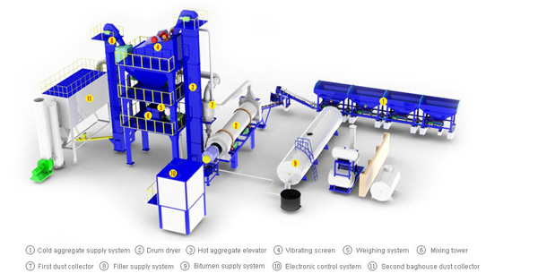 Operating of forced mix asphalt plant