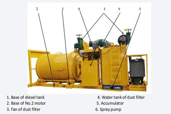 Asphalt Mixing Equipment Components