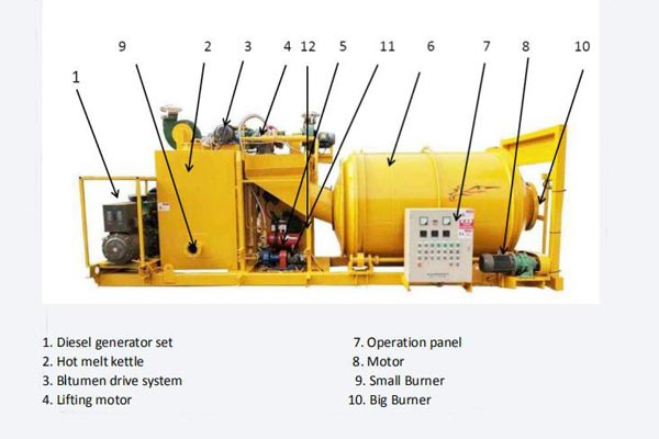 Components of Asphalt Mixer